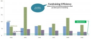CAMH_Fundraising