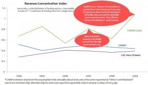 CAMH_Revenue_Concentration