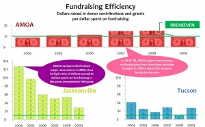 Fundraising Efficiency_AMOA