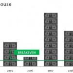 Fundraising Efficiency_Arthouse