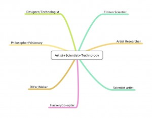 My Artist+Scientist+Technology diagram that framed the discussion