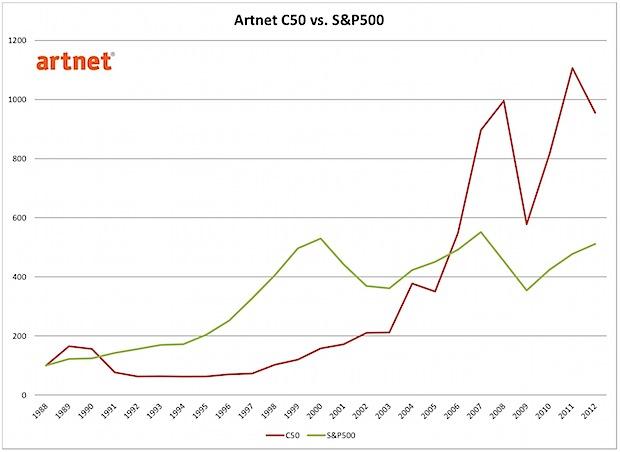 artnet-C50-versus-SP500