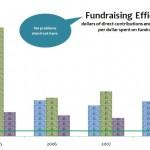 CACNO_Fundraising