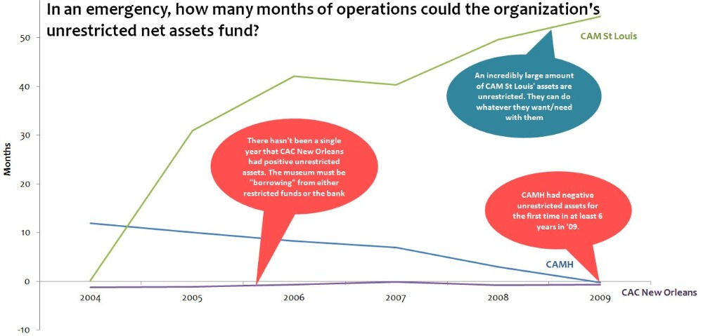 Months of operations at current spending level that could be funded by unrestricted net assets: CAC New Orleans, CAM Houston, CAM St. Louis
