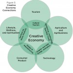 creative economy 2