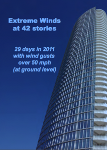 mt extreme winds