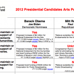 Presidential Arts Policy Checklist: Don't Vote Without It!