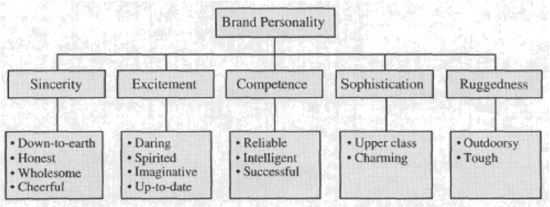 brand-personality