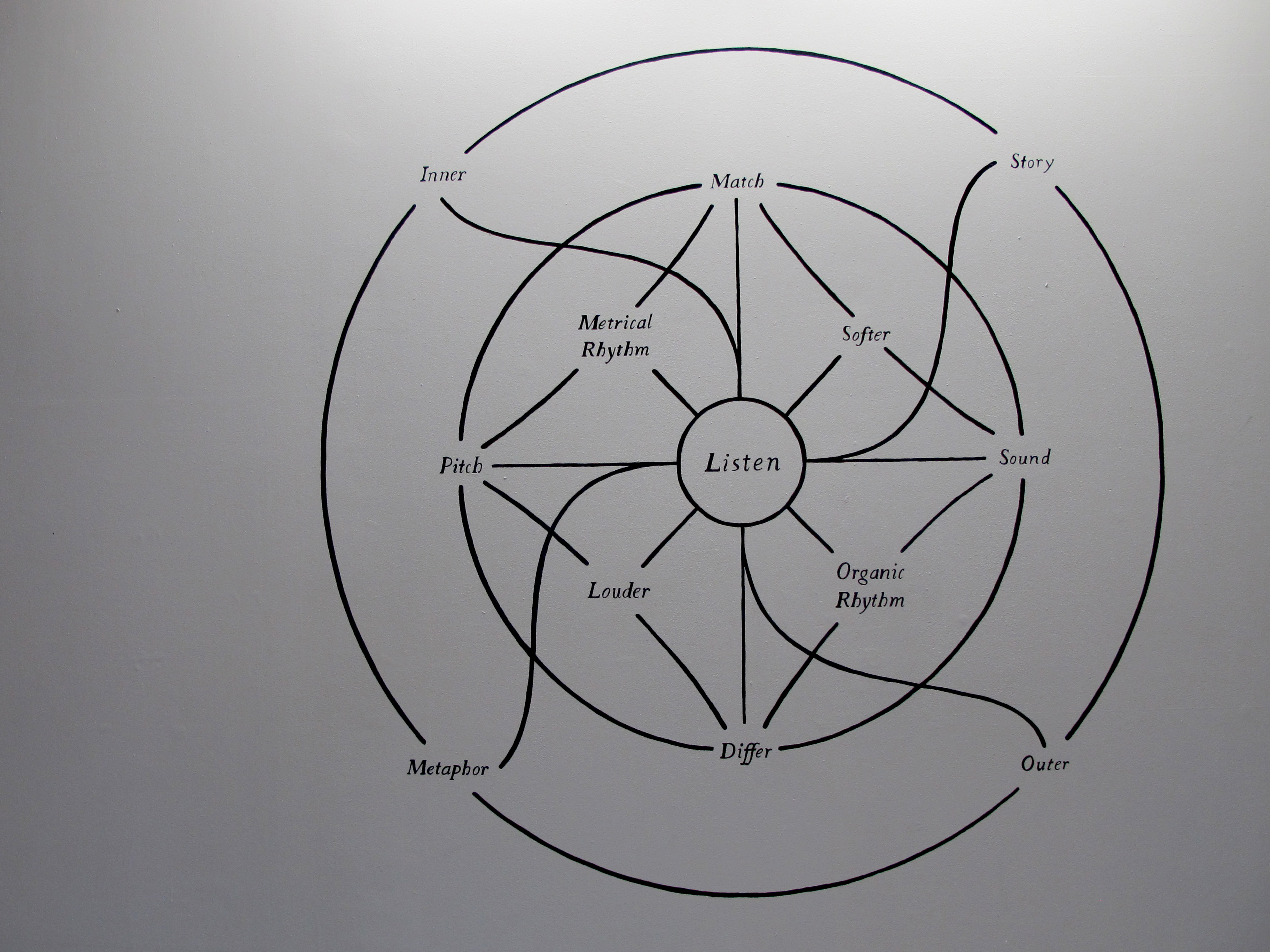 """Wall drawing, """"Wind Horse"""" (1990), taken from composer Pauline Oliveros' """"Anthology of Text Scores."""" These scores will be performed in a marathon organized by Nameless Sound."""