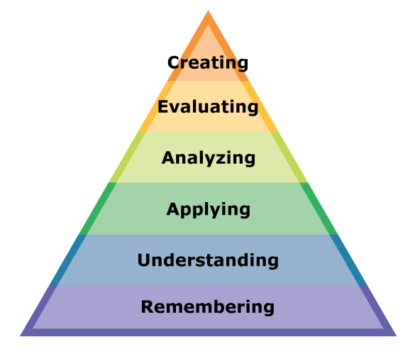 bloom s taxonomy of objectives colored