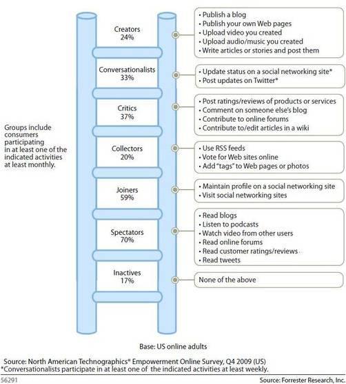 ladder social media