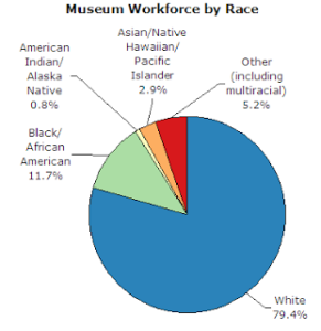 Pie chart courtesy of the American Alliance of Museums