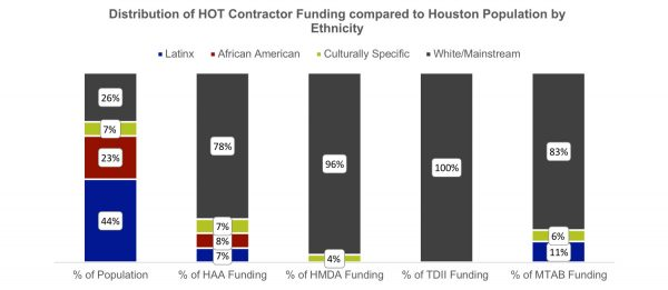 NALAC Study Houston arts funding graph