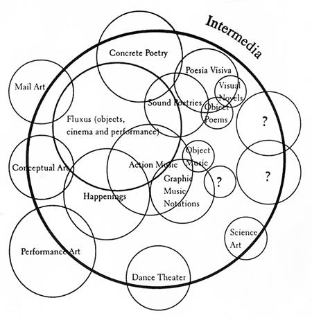 Dick Higgins's Intermedia diagram.