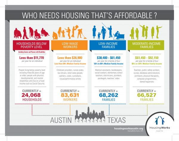 Austin Texas affordable housing options