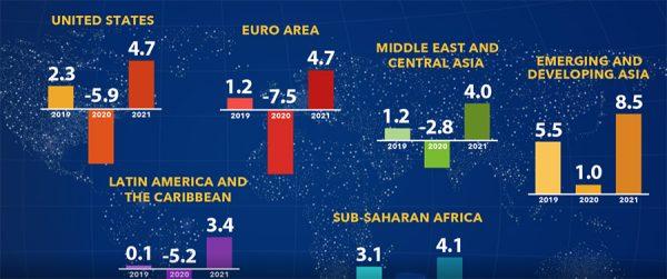 IMF-Great-Lockdown-Graph-of-world-economic-impact-of-COVid-19