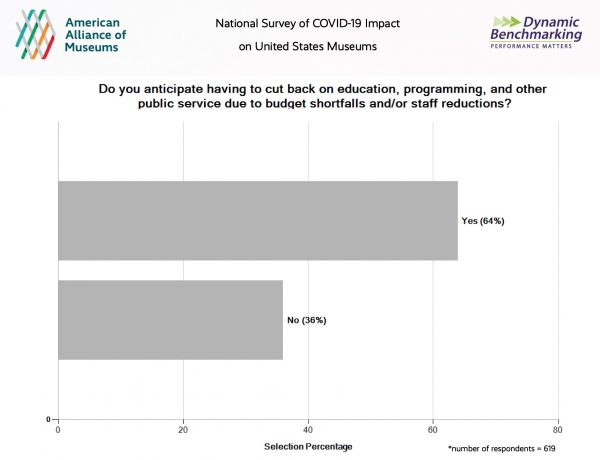 AAM Survey results 2