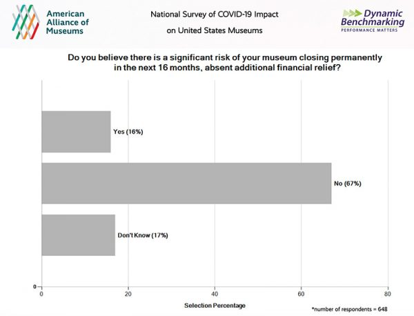 Museum Closure survey Graphic-via American Alliance of Museums-July, 2020.