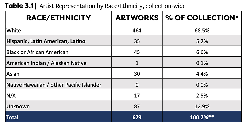 Artist Representation by Race/Ethnicity, collection-wide